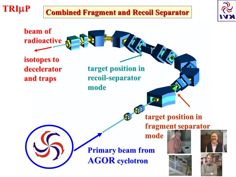 TRI  P Primary beam from AGOR cyclotron target position in fragment separator mode target position in recoil-separatormode beam of radioactive isotopes to decelerator and traps Combined Fragment and Recoil Separator