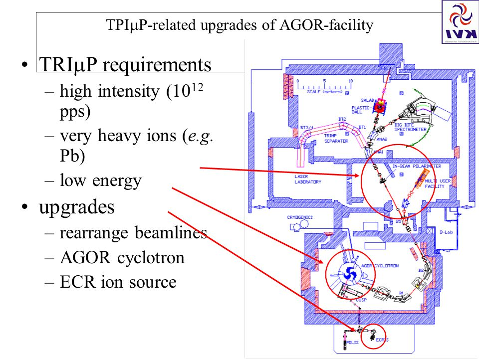  P-related upgrades of AGOR-facility TRI  P requirements –high intensity (10 12 pps) –very heavy ions (e.g.