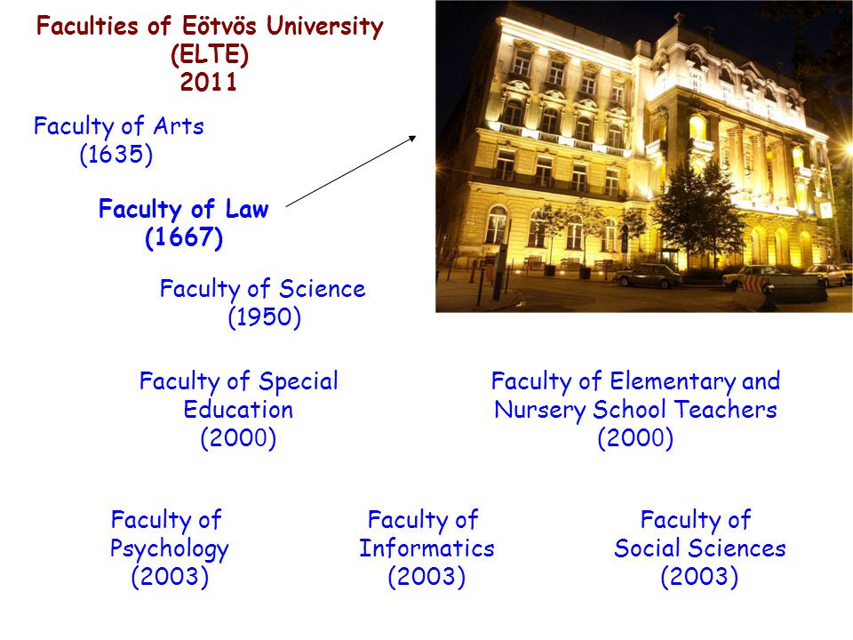 Faculty of Science (1950) Faculties of Eötvös University (ELTE) 2011 Faculty of Arts (1635) Faculty of Informatics (2003) Faculty of Psychology (2003) Faculty of Social Sciences (2003) Faculty of Elementary and Nursery School Teachers (200 0 ) Faculty of Law (1667) Faculty of Special Education (200 0 )