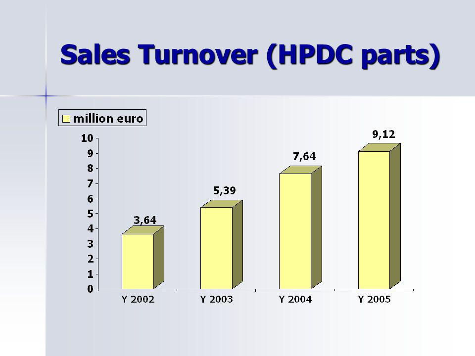 Sales Turnover (HPDC parts)