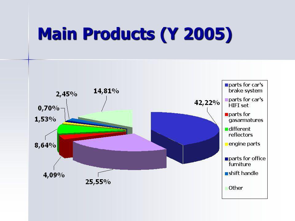 Industry (Y 2005)