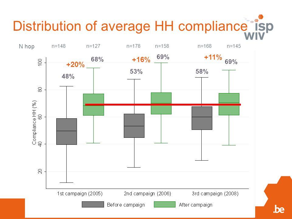 n=148 n=127 n=178 n=158n=168n=145 N hop 48% 53% 69% 58% 69% 68% +20% +16% +11% Distribution of average HH compliance