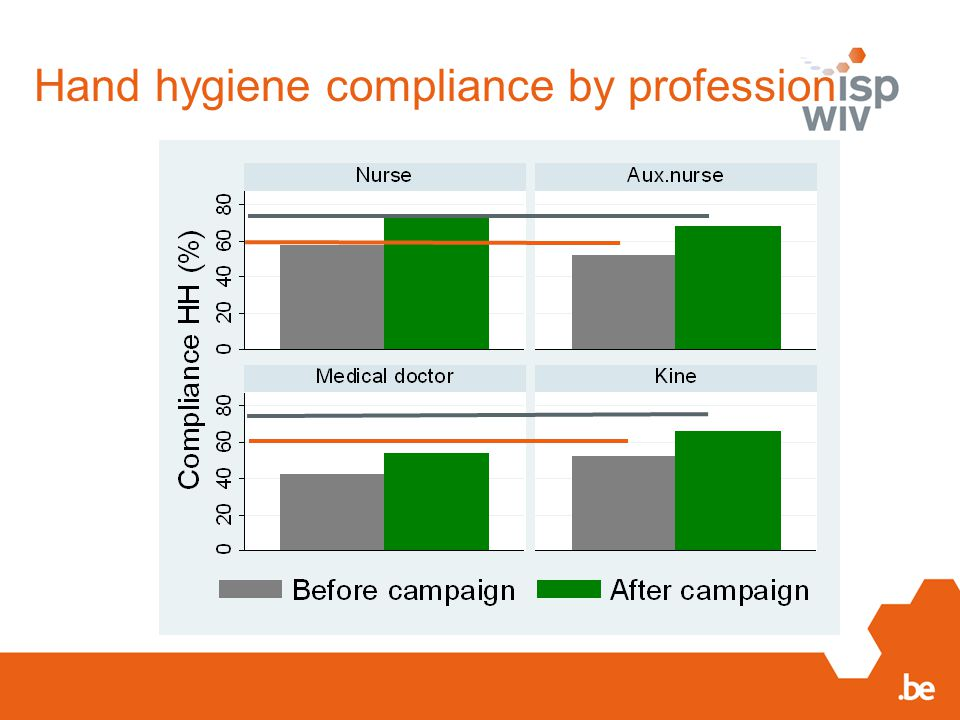 Hand hygiene compliance by profession