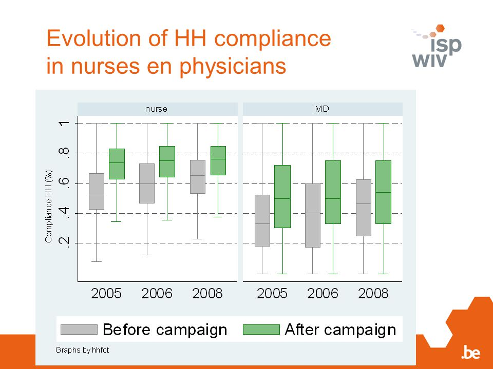Evolution of HH compliance in nurses en physicians