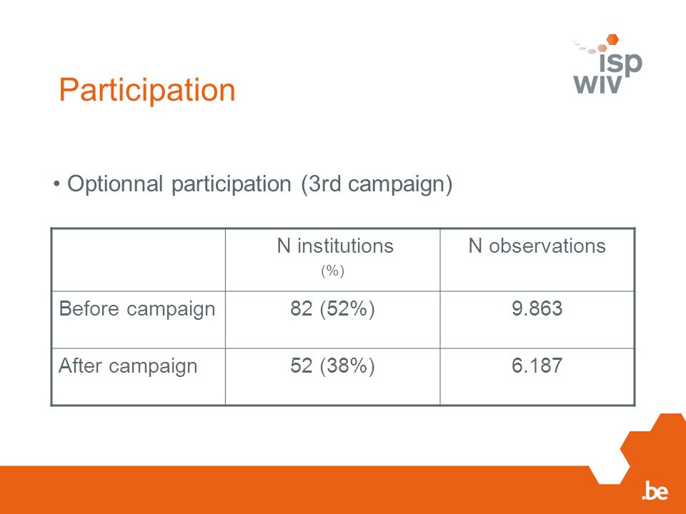 Participation N institutions (%) N observations Before campaign82 (52%)9.863 After campaign52 (38%)6.187 Optionnal participation (3rd campaign)