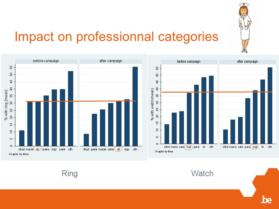 Impact on professionnal categories RingWatch
