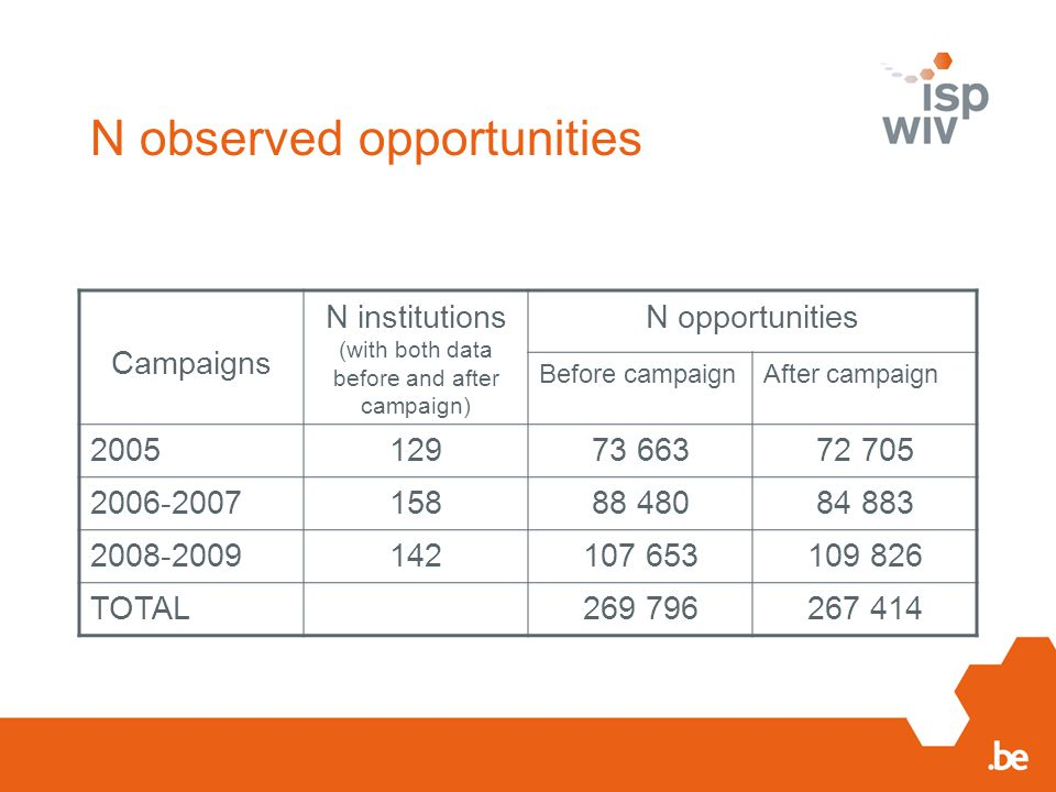 N observed opportunities Campaigns N institutions (with both data before and after campaign) N opportunities Before campaignAfter campaign 200512973 6