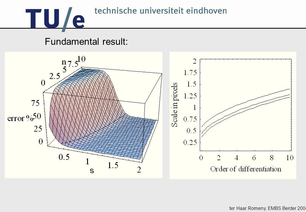 ter Haar Romeny, EMBS Berder 2004 Fundamental result: