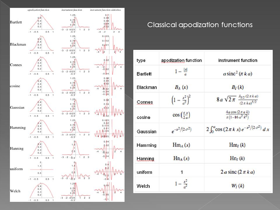 Classical apodization functions