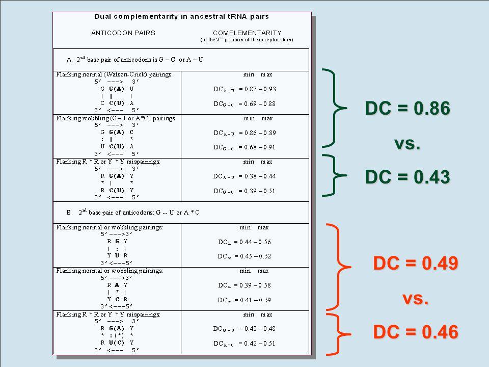 DC = 0.86 vs. DC = 0.43 DC = 0.49 vs. DC = 0.46