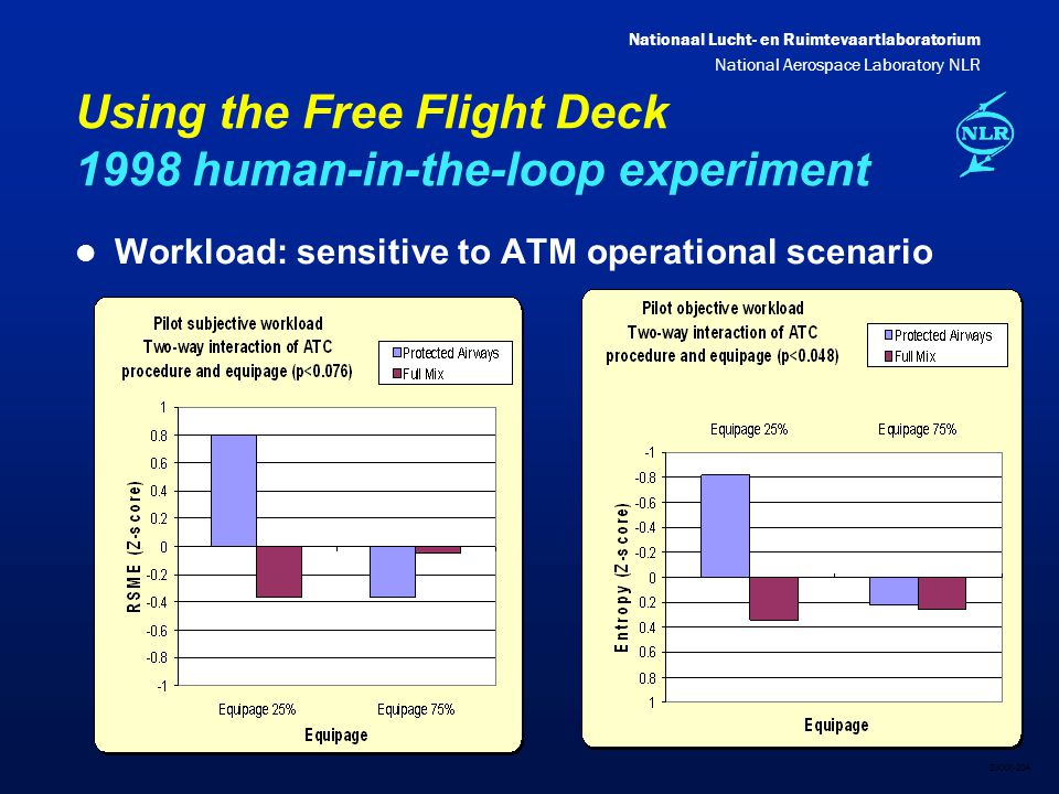 Nationaal Lucht- en Ruimtevaartlaboratorium National Aerospace Laboratory NLR DXXX-20A Using the Free Flight Deck 1998 human-in-the-loop experiment l Workload: sensitive to ATM operational scenario