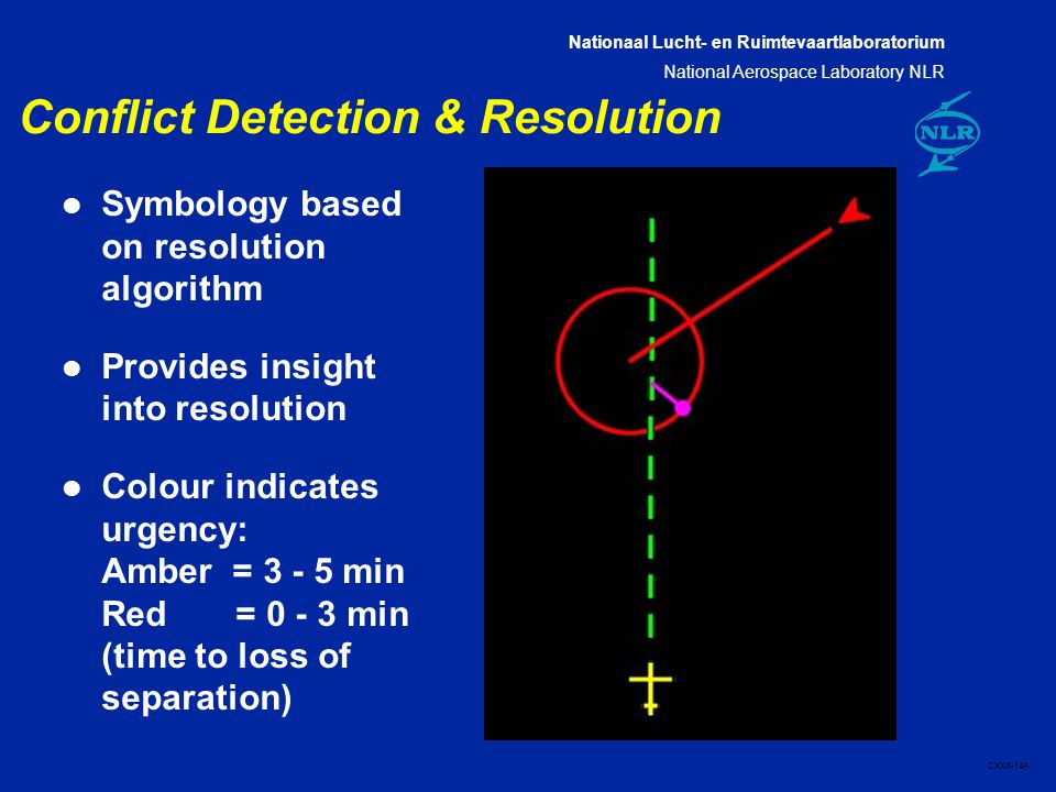 Nationaal Lucht- en Ruimtevaartlaboratorium National Aerospace Laboratory NLR CXXX-14A Conflict Detection & Resolution l Symbology based on resolution algorithm l Provides insight into resolution l Colour indicates urgency: Amber = min Red = min (time to loss of separation)