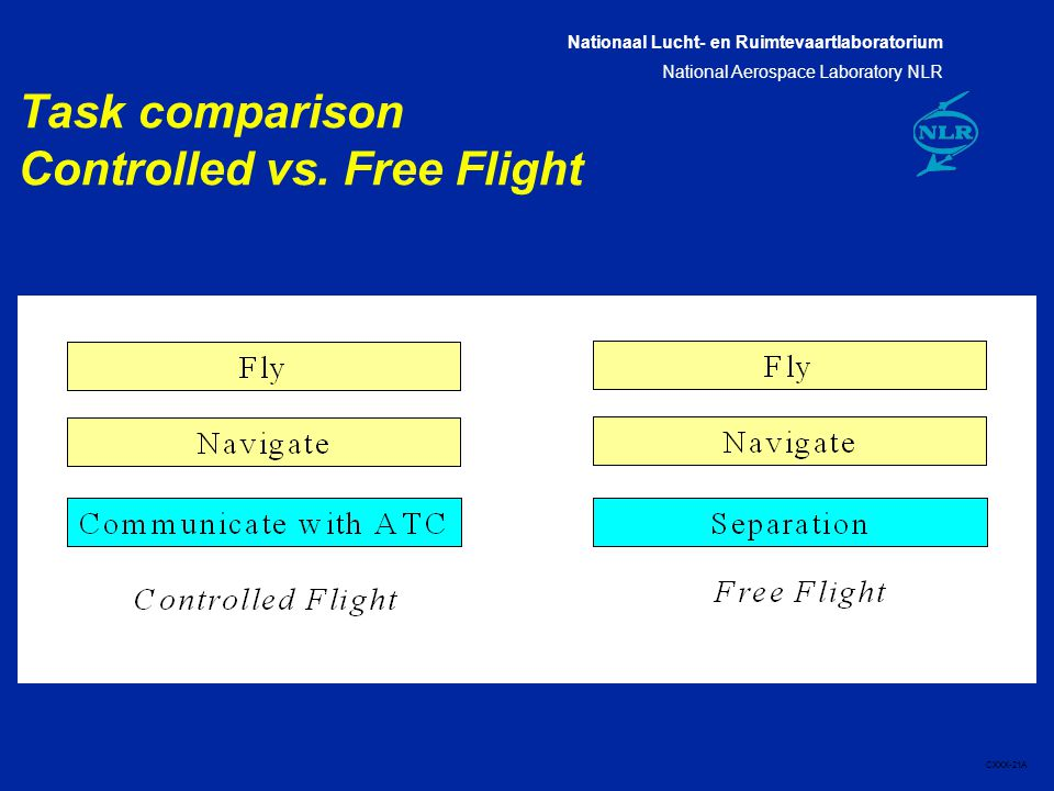Nationaal Lucht- en Ruimtevaartlaboratorium National Aerospace Laboratory NLR CXXX-21A Task comparison Controlled vs. Free Flight