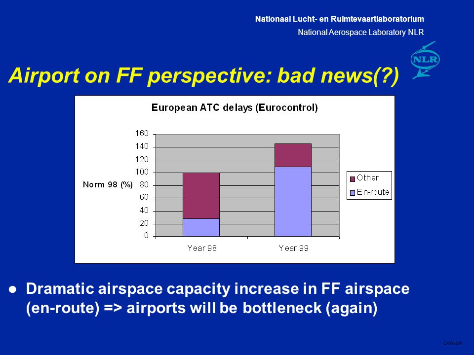 Nationaal Lucht- en Ruimtevaartlaboratorium National Aerospace Laboratory NLR CXXX-30A Airport on FF perspective: bad news( ) l Dramatic airspace capacity increase in FF airspace (en-route) => airports will be bottleneck (again)