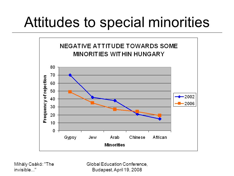 Mihály Csákó: The invisible... Global Education Conference, Budapest, April 19, 2008 Attitudes to special minorities