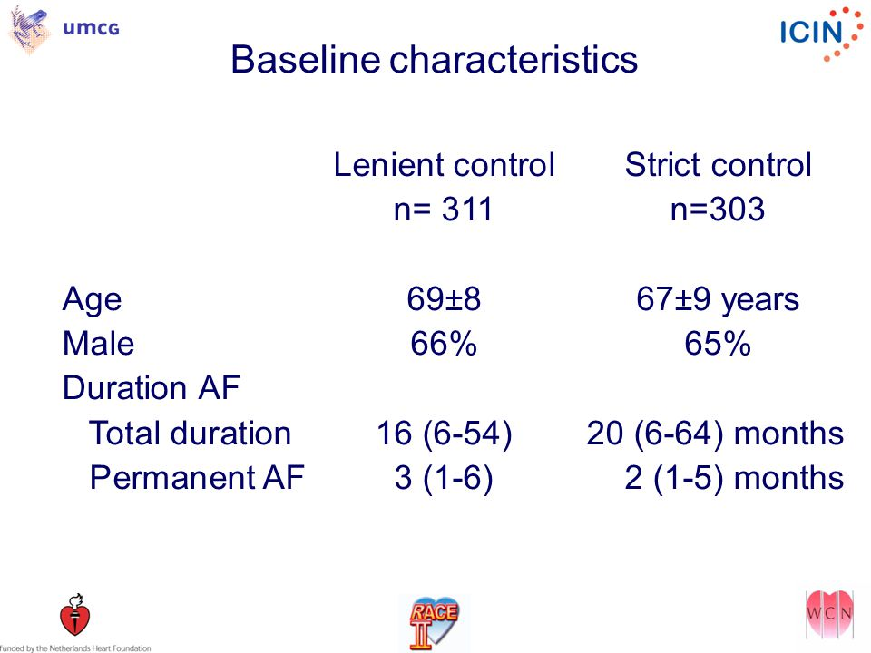 Baseline characteristics Lenient controlStrict control n= 311n=303 Age69±867±9 years Male66%65% Duration AF Total duration16 (6-54) 20 (6-64) months Permanent AF3 (1-6) 2 (1-5) months