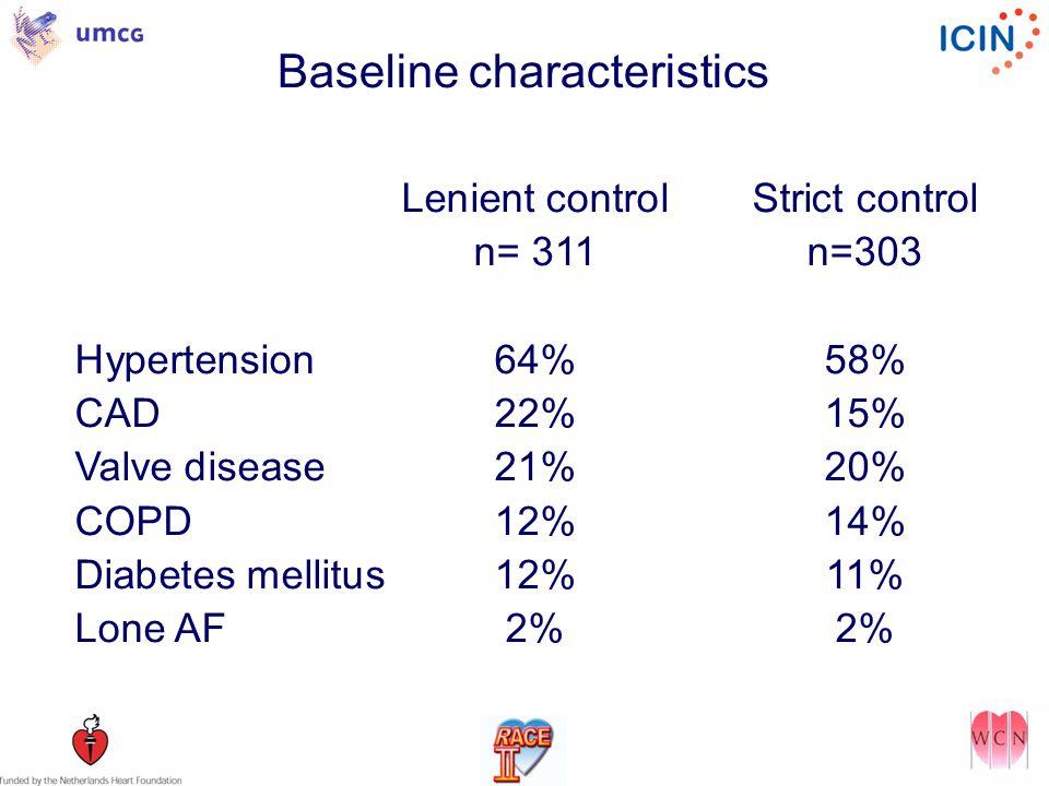 Baseline characteristics Lenient controlStrict control n= 311n=303 Hypertension64%58% CAD22%15% Valve disease21%20% COPD12%14% Diabetes mellitus12%11%