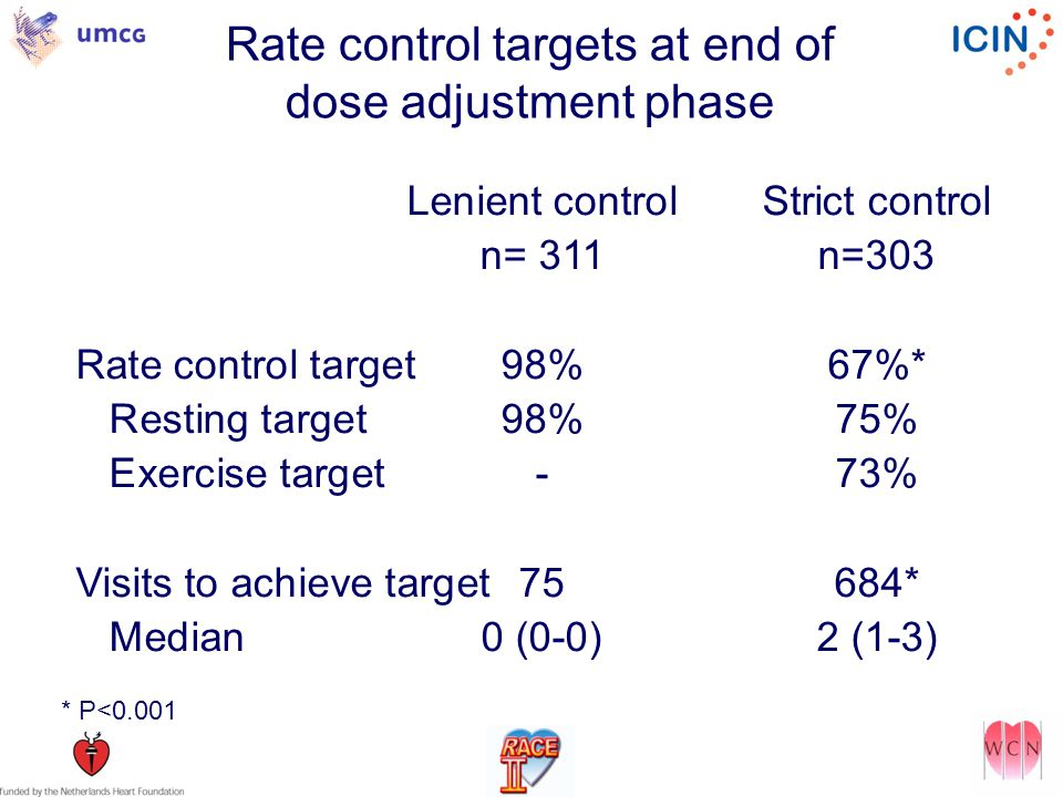 Rate control targets at end of dose adjustment phase Lenient controlStrict control n= 311n=303 Rate control target98%67%* Resting target98%75% Exercise target-73% Visits to achieve target75684* Median0 (0-0)2 (1-3) * P<0.001