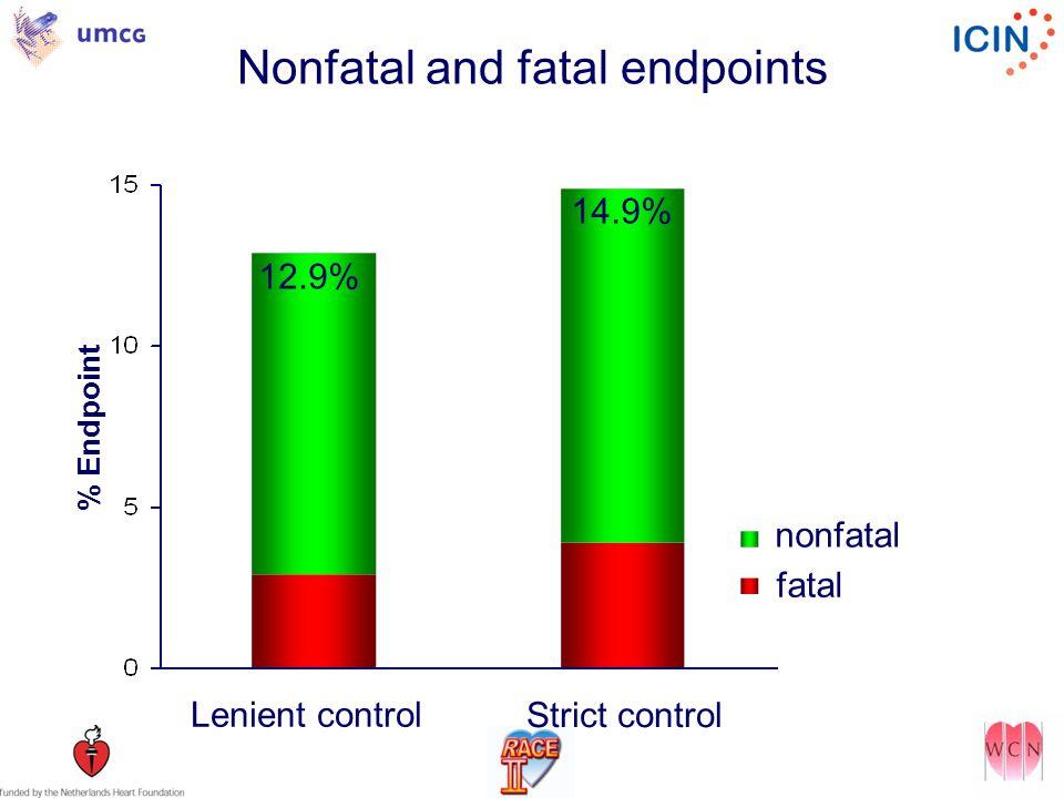 Nonfatal and fatal endpoints 12.9% 14.9% fatal nonfatal Strict control Lenient control % Endpoint