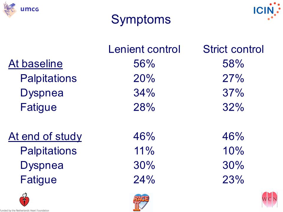 Symptoms Lenient controlStrict control At baseline56%58% Palpitations20%27% Dyspnea34%37% Fatigue28%32% At end of study46%46% Palpitations11%10% Dyspnea30%30% Fatigue24%23%