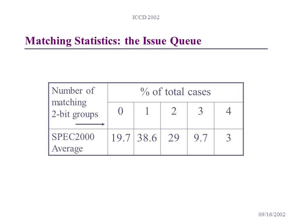 09/16/2002 ICCD 2002 Matching Statistics: the Issue Queue Number of matching 2-bit groups % of total cases 01234 SPEC2000 Average 19.738.6299.73