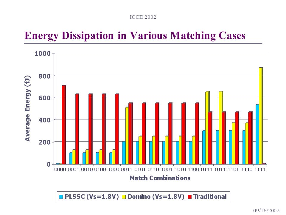09/16/2002 ICCD 2002 Energy Dissipation in Various Matching Cases