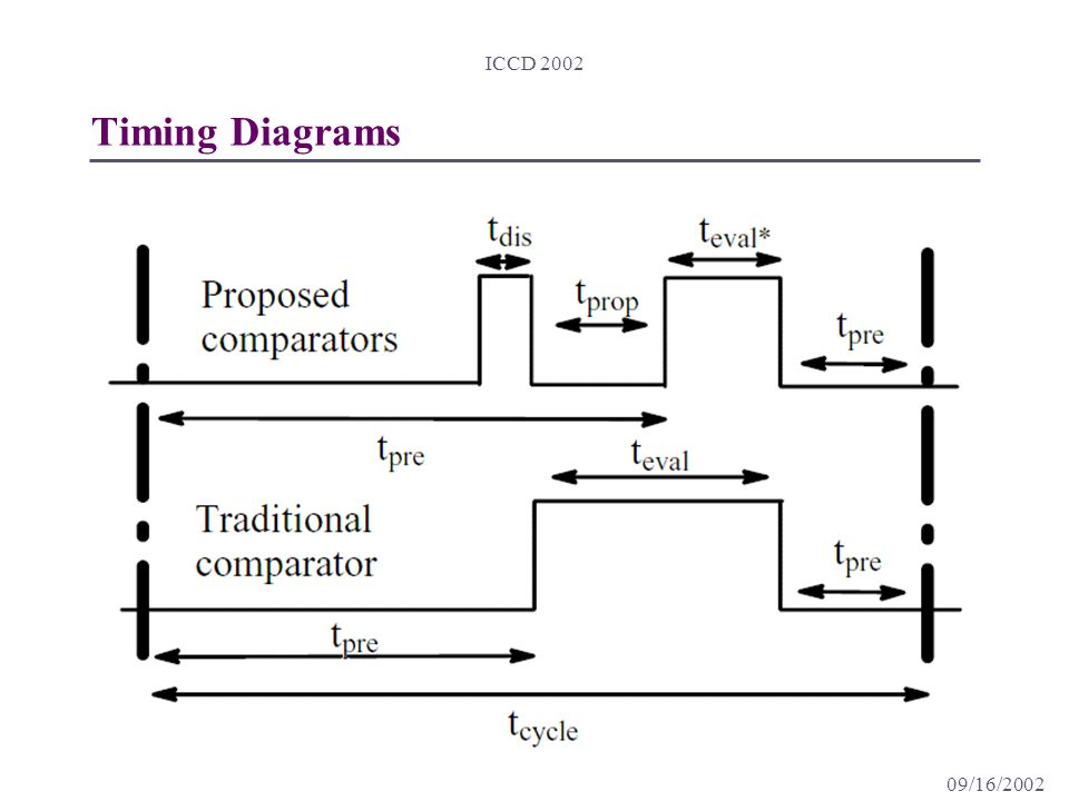 09/16/2002 ICCD 2002 Timing Diagrams