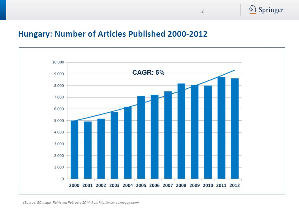 2 Hungary: Number of Articles Published 2000-2012 (Source: SCImago. Retrieved February 2014, from http://www.scimagojr.com)