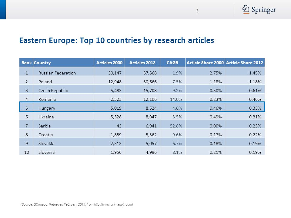 3 Eastern Europe: Top 10 countries by research articles (Source: SCImago. Retrieved February 2014, from http://www.scimagojr.com) RankCountryArticles