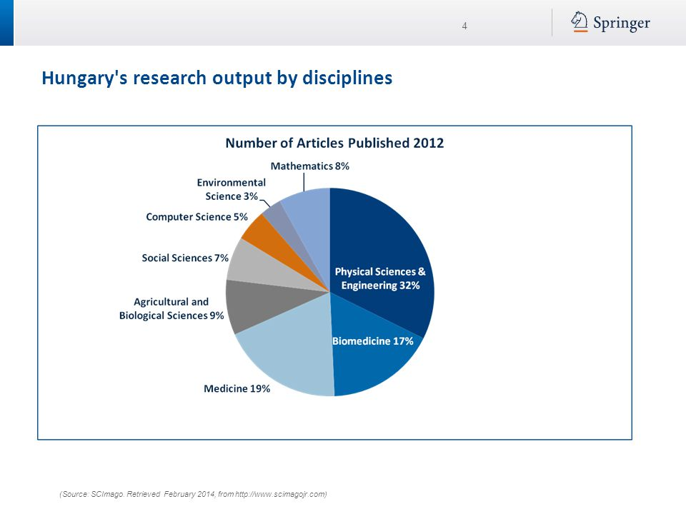 4 Hungary's research output by disciplines (Source: SCImago. Retrieved February 2014, from http://www.scimagojr.com)