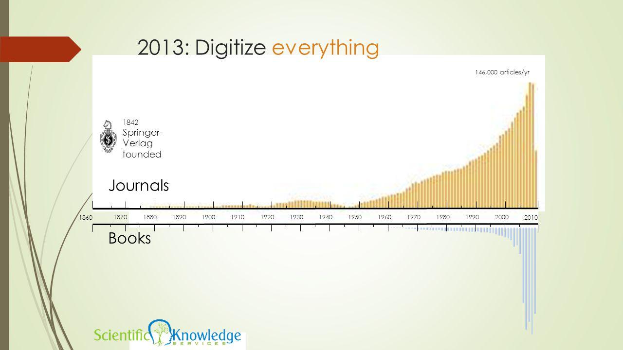 2013: Digitize everything Journals 1842 Springer- Verlag founded 146,000 articles/yr Books 18701880189019001910192019301940195019601970198019902000 18