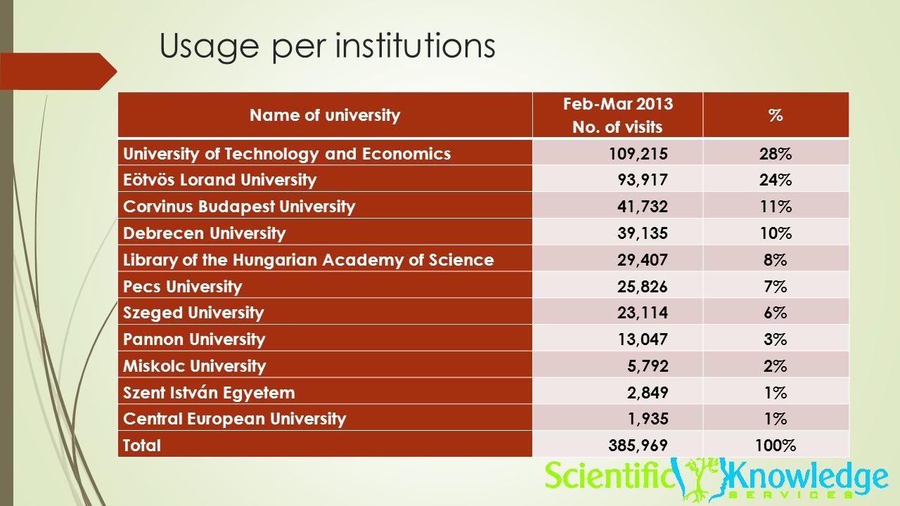 Usage per institutions Name of university Feb-Mar 2013 No. of visits % University of Technology and Economics 109,21528% Eötvös Lorand University 93,9