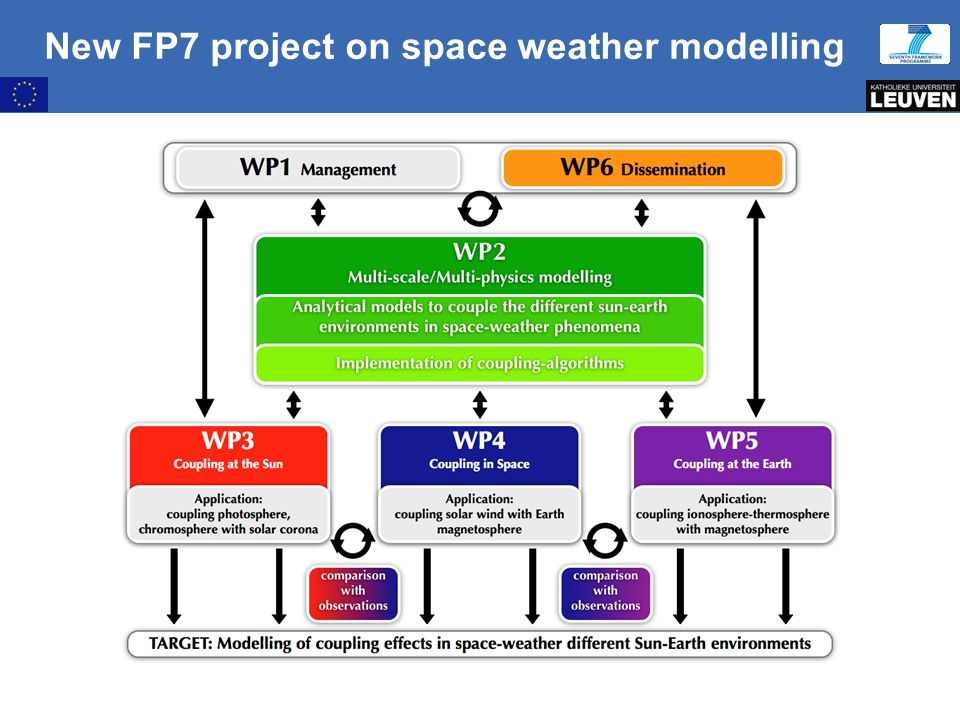 10:09:30 AM New FP7 project on space weather modelling