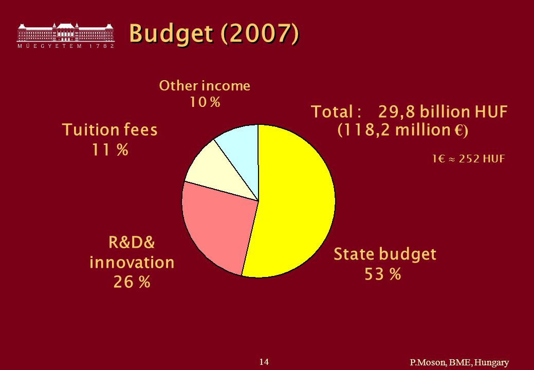 P.Moson, BME, Hungary 14 Total : 29,8 billion HUF (118,2 million €) Budget (2007) 1€  252 HUF State budget 53 % R&D& innovation 26 % Tuition fees 11 % Other income 10 %