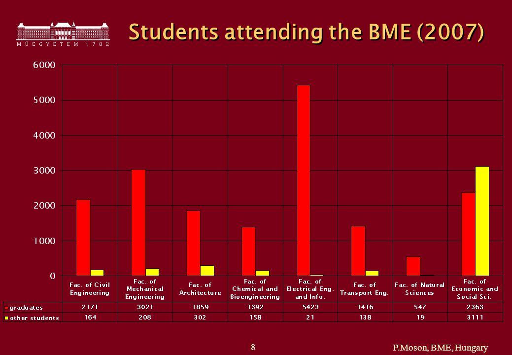 P.Moson, BME, Hungary 9 9 Academic Staff (2007)