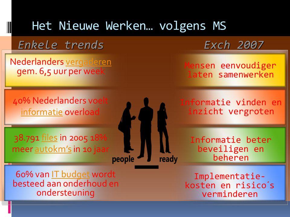 Het Nieuwe Werken… volgens MS Informatie beter beveiligen en beheren Informatie vinden en inzicht vergroten 40% Nederlanders voelt informatie overload informatie 38.791 files in 2005 18% meer autokm's in 10 jaarfilesautokm's Enkele trends Exch 2007 Mensen eenvoudiger laten samenwerken Implementatie- kosten en risico´s verminderen 60% van IT budget wordt besteed aan onderhoud en ondersteuningIT budget Nederlanders vergaderen gem.