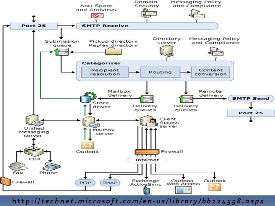 http://technet.microsoft.com/en-us/library/bb124558.aspx