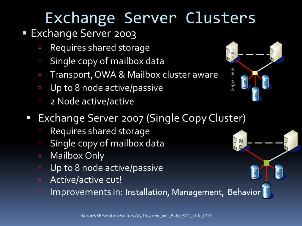 © 2006 SF Solution Factory AG, P070110_00L_E2k7_SCC_LCR_CCR Exchange Server Clusters  Exchange Server 2003  Requires shared storage  Single copy of mailbox data  Transport, OWA & Mailbox cluster aware  Up to 8 node active/passive  2 Node active/active  Exchange Server 2007 (Single Copy Cluster)  Requires shared storage  Single copy of mailbox data  Mailbox Only  Up to 8 node active/passive  Active/active cut.