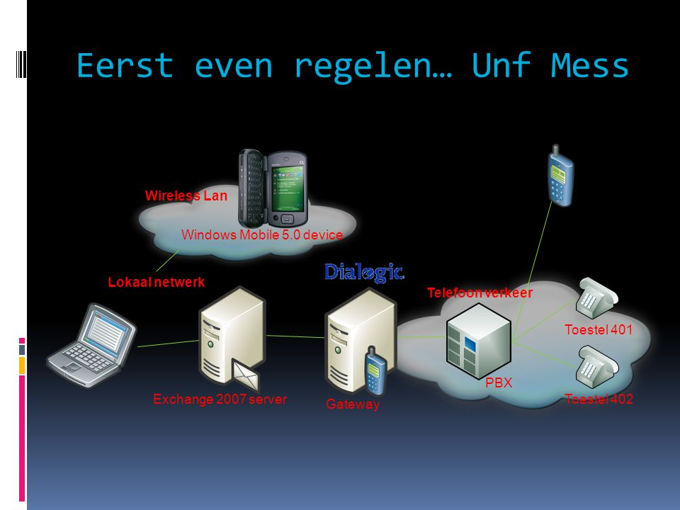 Eerst even regelen… Unf Mess Exchange 2007 server PBX Toestel 401 Toestel 402 Gateway Lokaal netwerk Telefoon verkeer Wireless Lan Windows Mobile 5.0 device