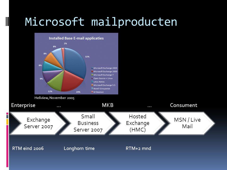 Exchange Server 2007 Small Business Server 2007 Hosted Exchange (HMC) MSN / Live Mail Enterprise…MKB…Consument Heliview, November 2005 RTM eind 2006 Longhorn timeRTM+2 mnd Microsoft mailproducten