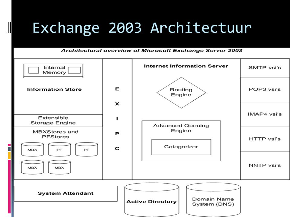 Exchange Admins in 2003  System Manager  Exmerge  Active Directory Users and Computers
