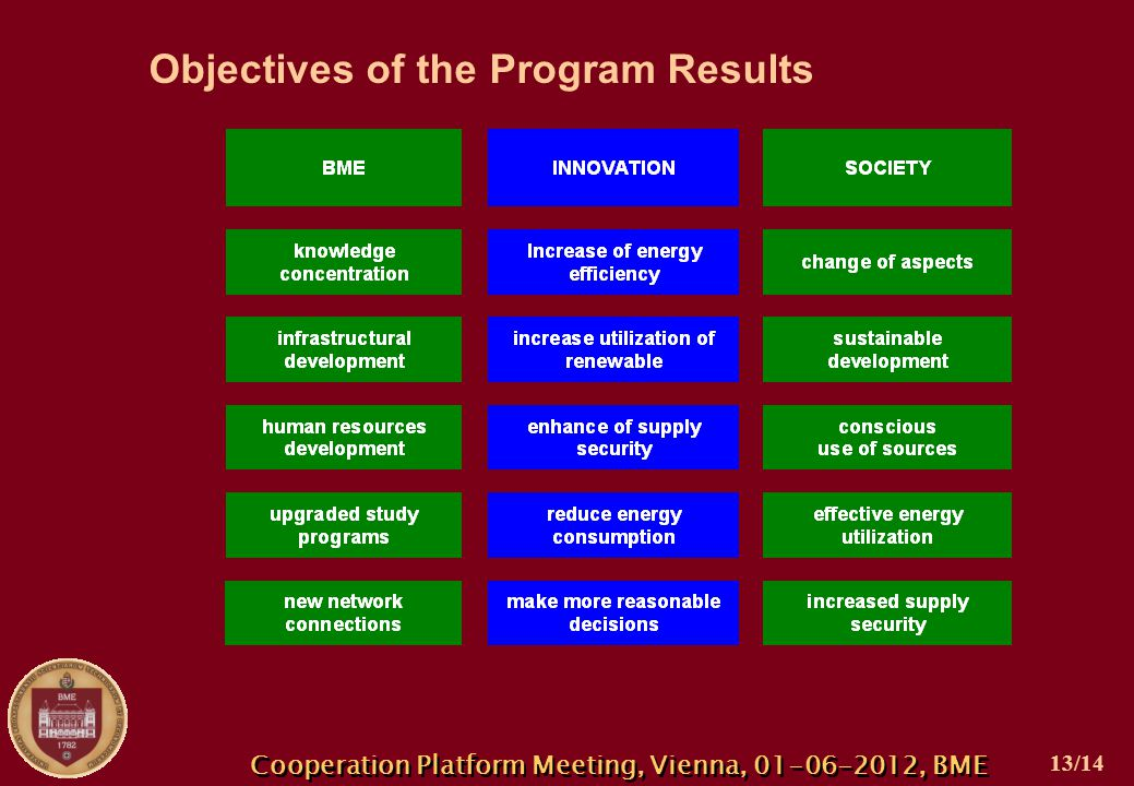 Objectives of the Program Results Cooperation Platform Meeting, Vienna, 01-06-2012, BME 13/14