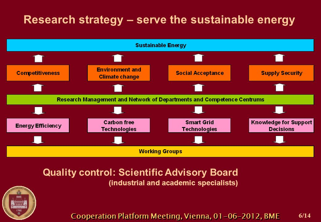 Research strategy – serve the sustainable energy Cooperation Platform Meeting, Vienna, 01-06-2012, BME Quality control: Scientific Advisory Board (industrial and academic specialists) 6/14