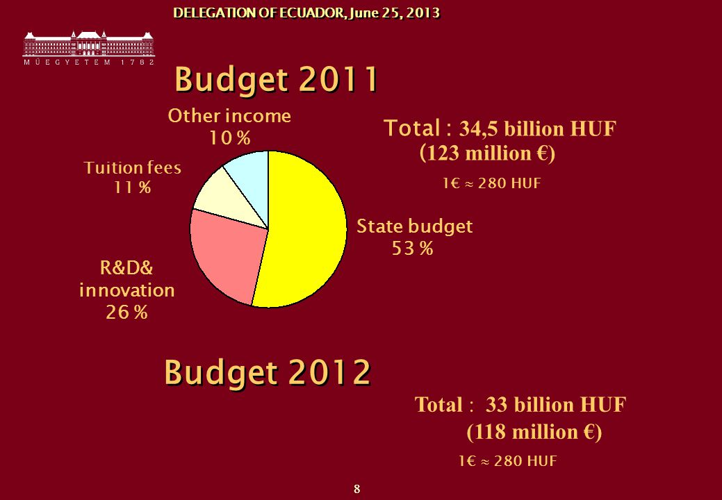 88 Total : 34,5 billion HUF ( 123 million €) DELEGATION OF ECUADOR, June 25, 2013 Budget €  280 HUF State budget 53 % R&D& innovation 26 % Tuition fees 11 % Other income 10 % Budget 2012 Total : 33 billion HUF (118 million €) 1€  280 HUF