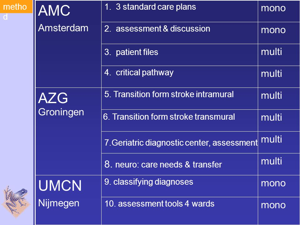 multi 7.Geriatric diagnostic center, assessment multi 5.