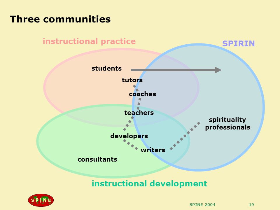 SPINE 200419 Three communities instructional practice instructional development SPIRIN students tutors coaches teachers spirituality professionals developers writers consultants