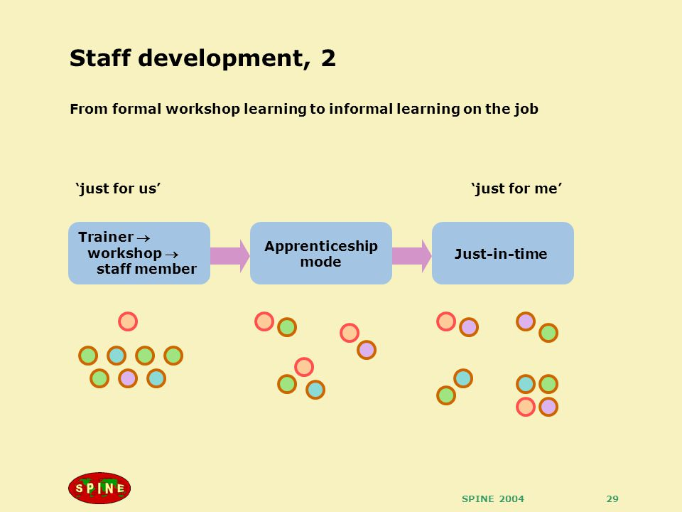 SPINE 200429 Staff development, 2 Trainer  workshop  staff member From formal workshop learning to informal learning on the job Apprenticeship mode Just-in-time 'just for us''just for me'