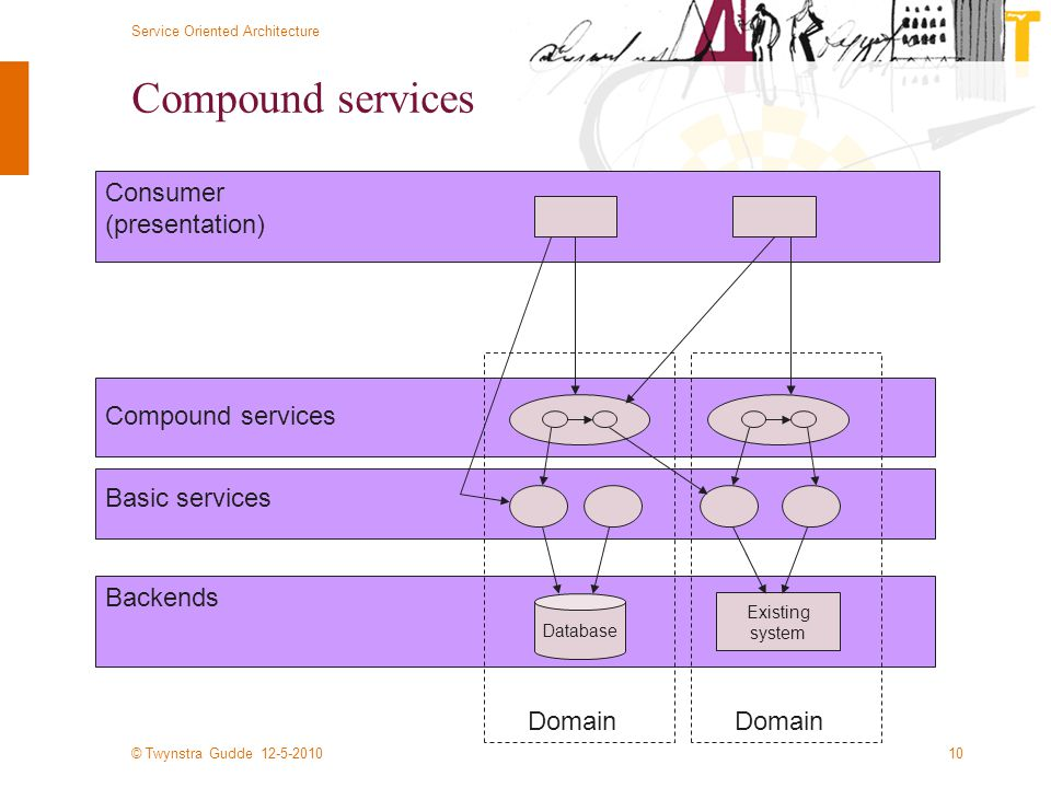 © Twynstra Gudde 12-5-2010 Service Oriented Architecture 10 Compound services Database Backends Basic services Existing system Consumer (presentation) Compound services Domain