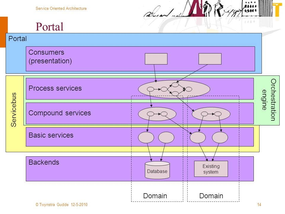 © Twynstra Gudde 12-5-2010 Service Oriented Architecture 14 Portal Servicebus Orchestration engine Portal Database Backends Basic services Existing system Consumers (presentation) Compound services Domain Process services