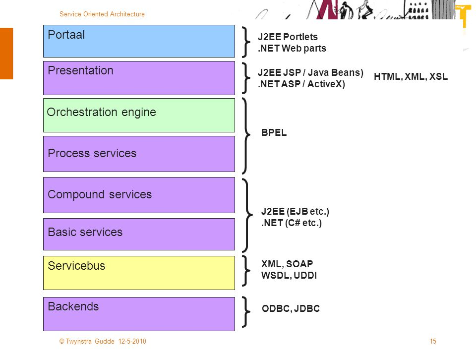 © Twynstra Gudde 12-5-2010 Service Oriented Architecture 15 Servicebus Backends Basic services Compound services Process services Portaal Presentation Orchestration engine BPEL XML, SOAP WSDL, UDDI J2EE (EJB etc.).NET (C# etc.) J2EE Portlets.NET Web parts HTML, XML, XSL J2EE JSP / Java Beans).NET ASP / ActiveX) ODBC, JDBC